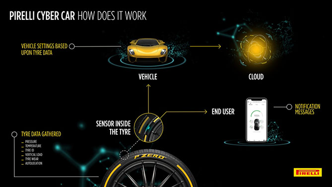 Pirelli is presenting its Cyber Car tech at the Geneva Motor Show